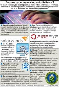 TECH: Cyberaanval treft Amerikaanse instanties infographic