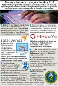 TECNOLOGIA: Ataque cibernético contra agências dos EUA infographic