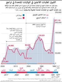 الولايات المتحدة: القبول لطلبات اللاجئين في الولايات المتحدة في تراجع infographic