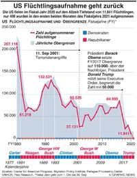 U.S.: Aufnahme von weniger Flüchtlingen infographic