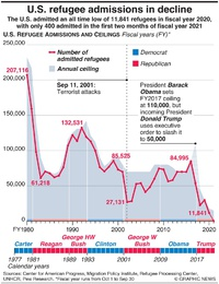 U.S.: Refugee admissions in decline infographic