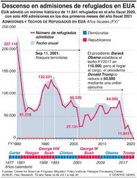 EUA: Admisiones de refugiados en descenso infographic