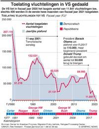VS: Toelating vluchtelingen loopt terug infographic