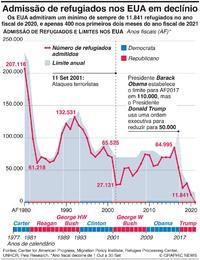 EUA: Admissão de refugiados em declínio infographic