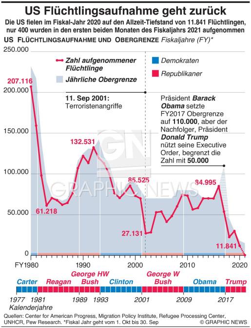 Aufnahme von weniger Flüchtlingen infographic
