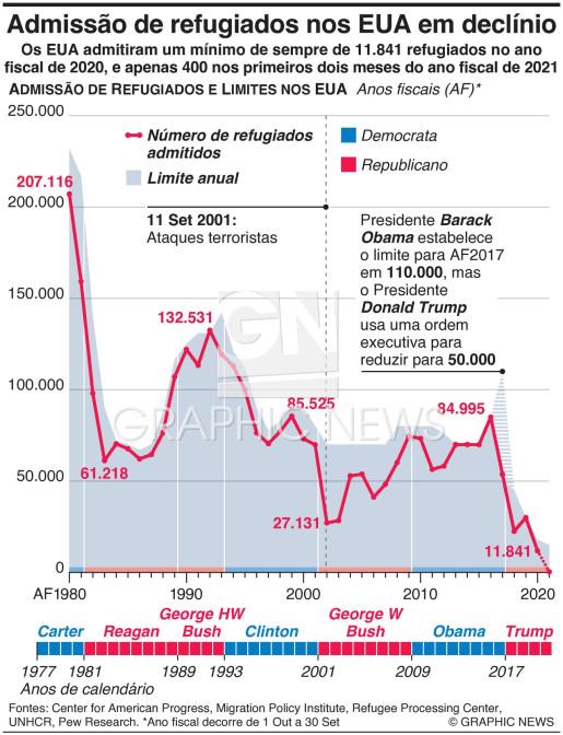 Admissão de refugiados em declínio infographic