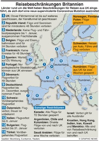 GESUNDHEIT: Reisebeschränkungen UK infographic