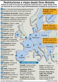 SALUD: Restricciones de viajes procedentes del Reino Unido infographic