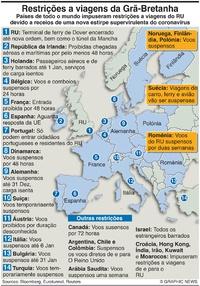 SAÚDE: Restrições de viagens do RU infographic