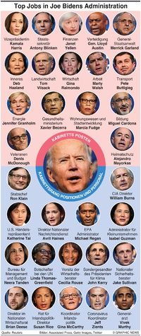 POLITIK: Top Jobs in Bidens Administration infographic