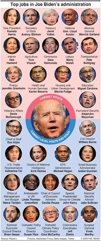 POLITICS: Joe Biden Cabinet (1) infographic
