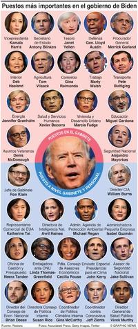 POLÍTICA: Los puestos más importantes en el gobierno de Biden (1)  infographic