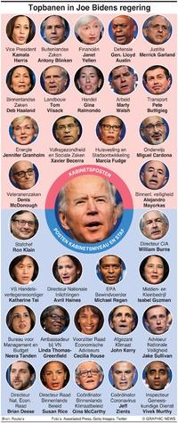 POLITIEK: Topbanen in Joe Bidens regering infographic
