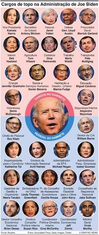 POLÍTICA: Biden procura formar um Gabinete diverso infographic
