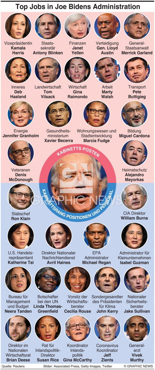 Top Jobs in Bidens Administration infographic