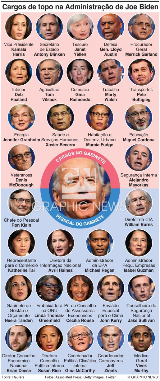 Biden procura formar um Gabinete diverso infographic
