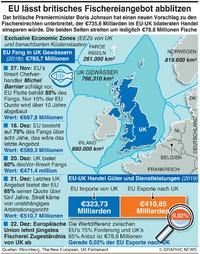 WIRTSCHAFT: EU-UK Schritte zu Fischereirechten infographic