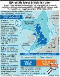 BUSINESS: EU-UK fishing agreement steps infographic