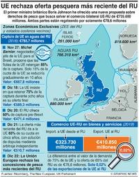 NEGOCIOS: Pasos hacia un acuerdo pesquero UE-RU infographic