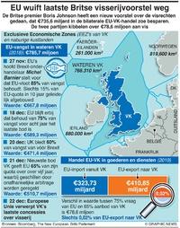 BUSINESS: Stappen in visserij-overeenkomst EU-VK infographic