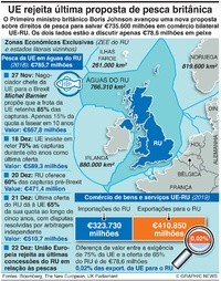 NEGÓCIOS: Passos no acodo de pesca UE-RU infographic