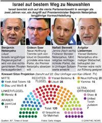 POLITIK: Israel steht wieder vor Neuwahlen infographic