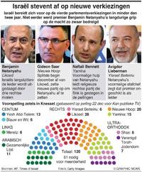 POLITIEK: Israël stevent af op nieuwe verkiezingen infographic