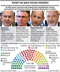 POLÍTICA: Israel vai ter novas eleições infographic
