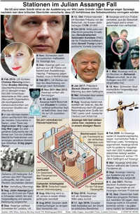 POLITIK: Stationen im Fall Julian Assange infographic