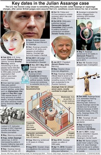 POLITICS: Key dates in the Julian Assange case (1) infographic