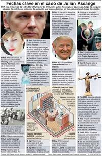 POLÍTICA: Fechas clave en el caso de Julian Assange (1) infographic