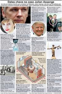 POLÍTICA: Datas chave no caso de Julian Assange (1) infographic