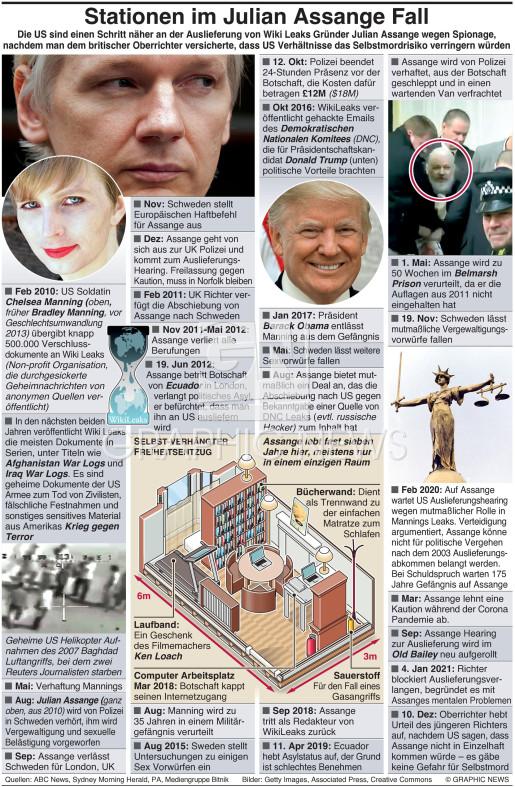 Stationen im Fall Julian Assange infographic
