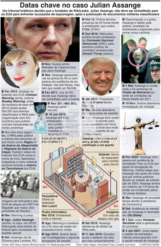 Datas chave no caso de Julian Assange (1) infographic