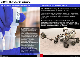 YEAR END: Scientific achievements of 2020 interactive (1) infographic