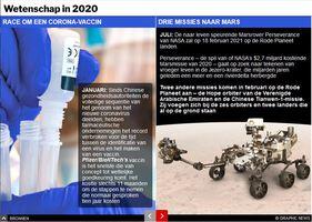 EINDE-JAAR: Wetenschappelijke prestaties in 2020 interactive infographic