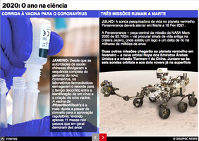 FIM DE ANO: Descobertas científicas de 2020 interactivo infographic