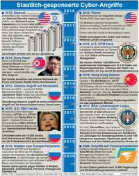 TECH: Staatlich geförderte Caber Angriffe infographic