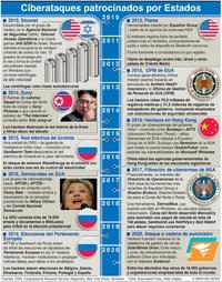 TECNOLOGÍA: Ciberataques patrocinados por Estados infographic