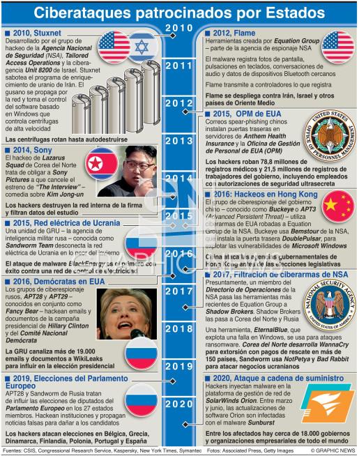 Ciberataques patrocinados por Estados infographic