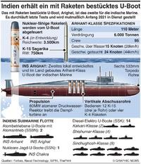 MILITÄR: Indiens Arighat Atom-Submarine infographic