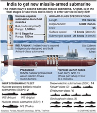 MILITARY: India's Arighat nuclear submarine infographic