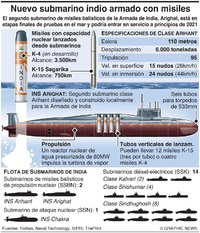 EJÉRCITOS: Submarino nuclear Arighat de India infographic