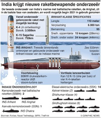 MILITARY: India's Arighat kernonderzeeër infographic