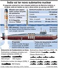 DEFESA: Submarino nuclear Arighat da Índia infographic