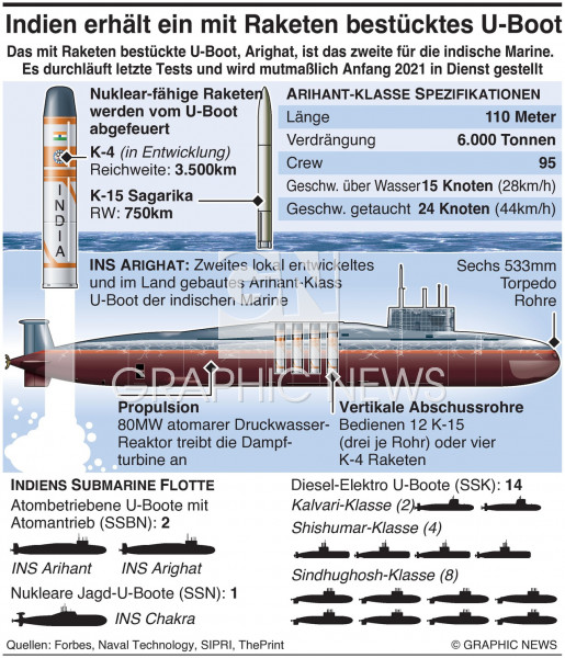 Indiens Arighat Atom-Submarine infographic