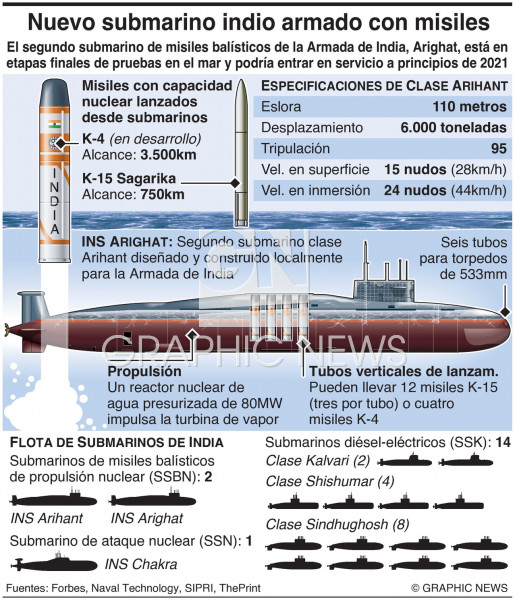 Submarino nuclear Arighat de India infographic