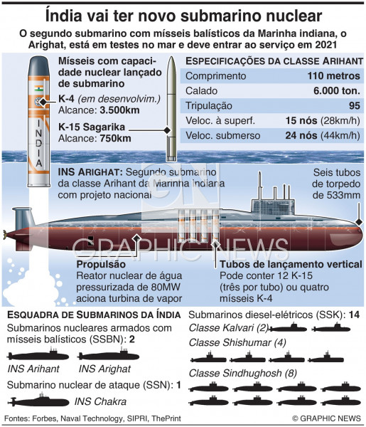 Submarino nuclear Arighat da Índia infographic