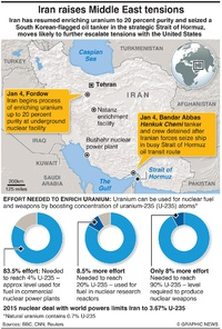 MIDEAST: Iran ramps up uranium enrichment infographic