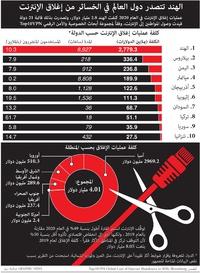 أعمال:  إغلاق الإنترنت في دول العالم infographic